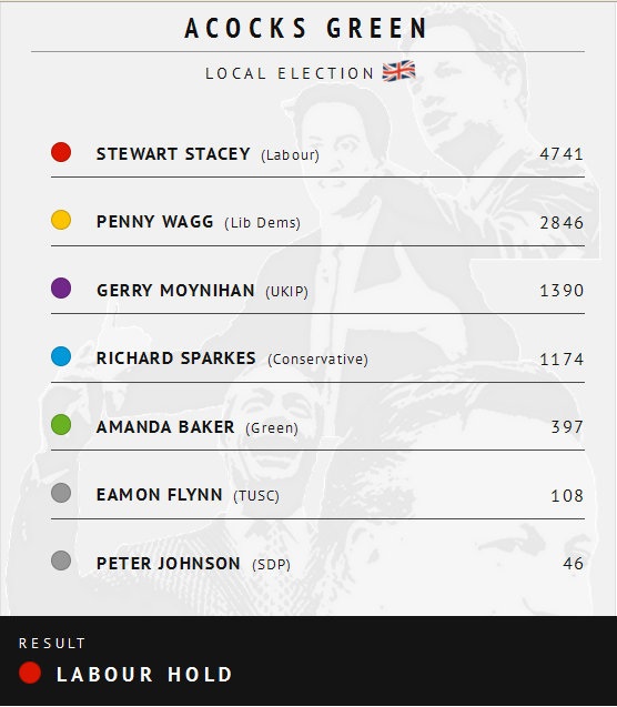 Election Results Brum 2015, Acocks Green Ward-cropped